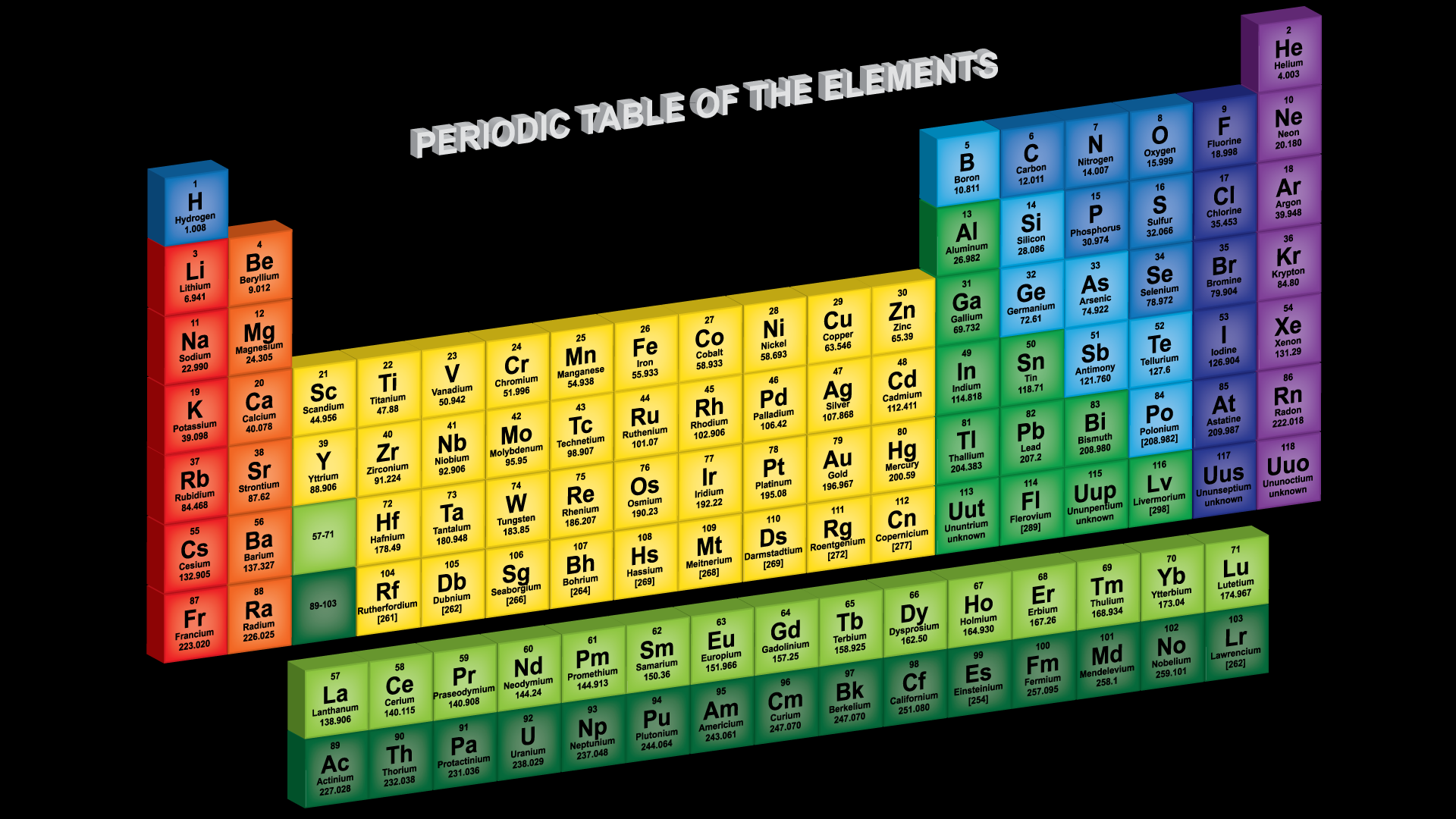 period 3 elements experiment Period 3 element period 4 element  period 5 element d -block elements the trends across a period are the same as in the p -block elements while the trends dow a family are different.